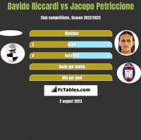 Davide Riccardi vs Jacopo Petriccione h2h player stats