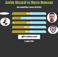Davide Riccardi vs Marco Mancosu h2h player stats