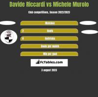 Davide Riccardi vs Michele Murolo h2h player stats