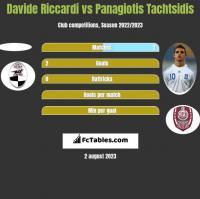 Davide Riccardi vs Panagiotis Tachtsidis h2h player stats