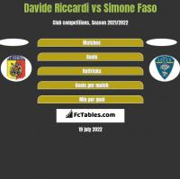 Davide Riccardi vs Simone Faso h2h player stats