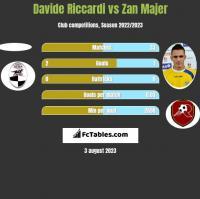 Davide Riccardi vs Zan Majer h2h player stats