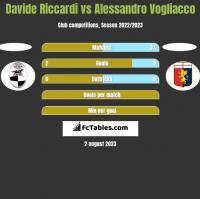 Davide Riccardi vs Alessandro Vogliacco h2h player stats