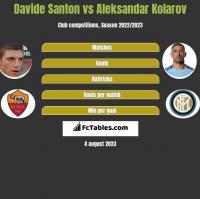 Davide Santon vs Aleksandar Kolarov h2h player stats