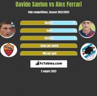 Davide Santon vs Alex Ferrari h2h player stats
