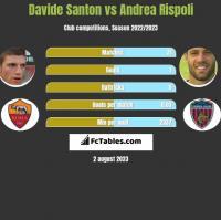 Davide Santon vs Andrea Rispoli h2h player stats