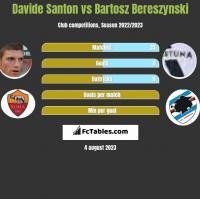 Davide Santon vs Bartosz Bereszynski h2h player stats