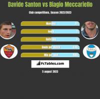 Davide Santon vs Biagio Meccariello h2h player stats