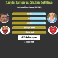 Davide Santon vs Cristian Dell'Orco h2h player stats