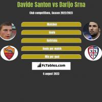 Davide Santon vs Darijo Srna h2h player stats