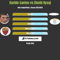 Davide Santon vs Elseid Hysaj h2h player stats