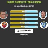 Davide Santon vs Fabio Lucioni h2h player stats