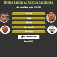 Davide Santon vs Fabrizio Cacciatore h2h player stats