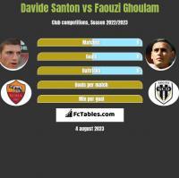 Davide Santon vs Faouzi Ghoulam h2h player stats