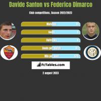 Davide Santon vs Federico Dimarco h2h player stats