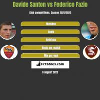 Davide Santon vs Federico Fazio h2h player stats