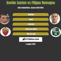 Davide Santon vs Filippo Romagna h2h player stats