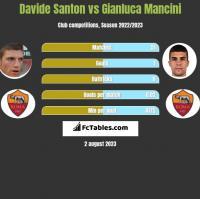 Davide Santon vs Gianluca Mancini h2h player stats