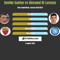 Davide Santon vs Giovanni Di Lorenzo h2h player stats
