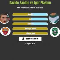Davide Santon vs Igor Plastun h2h player stats