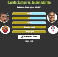 Davide Santon vs Jeison Murillo h2h player stats