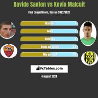 Davide Santon vs Kevin Malcuit h2h player stats