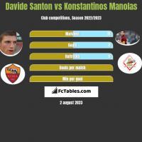 Davide Santon vs Konstantinos Manolas h2h player stats