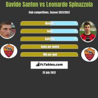 Davide Santon vs Leonardo Spinazzola h2h player stats