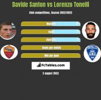 Davide Santon vs Lorenzo Tonelli h2h player stats