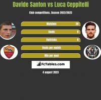 Davide Santon vs Luca Ceppitelli h2h player stats