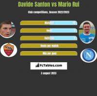 Davide Santon vs Mario Rui h2h player stats