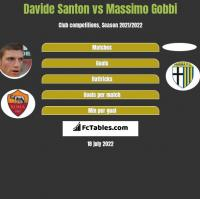 Davide Santon vs Massimo Gobbi h2h player stats