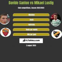 Davide Santon vs Mikael Lustig h2h player stats
