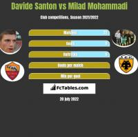 Davide Santon vs Milad Mohammadi h2h player stats
