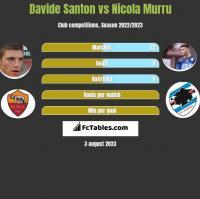 Davide Santon vs Nicola Murru h2h player stats