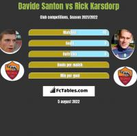 Davide Santon vs Rick Karsdorp h2h player stats