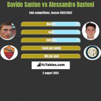 Davide Santon vs Alessandro Bastoni h2h player stats