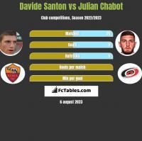 Davide Santon vs Julian Chabot h2h player stats