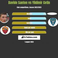 Davide Santon vs Yildimir Cetin h2h player stats