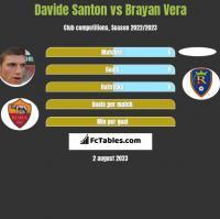 Davide Santon vs Brayan Vera h2h player stats