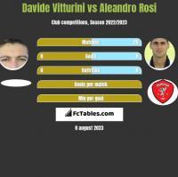 Davide Vitturini vs Aleandro Rosi h2h player stats