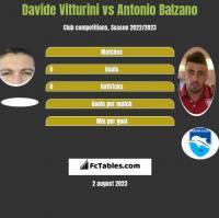 Davide Vitturini vs Antonio Balzano h2h player stats