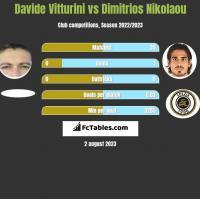 Davide Vitturini vs Dimitrios Nikolaou h2h player stats