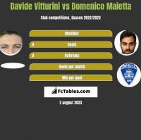 Davide Vitturini vs Domenico Maietta h2h player stats