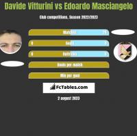 Davide Vitturini vs Edoardo Masciangelo h2h player stats