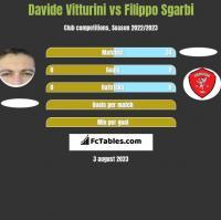 Davide Vitturini vs Filippo Sgarbi h2h player stats