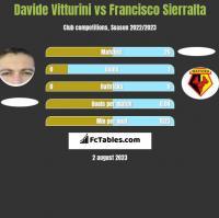 Davide Vitturini vs Francisco Sierralta h2h player stats