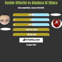 Davide Vitturini vs Gianluca Di Chiara h2h player stats