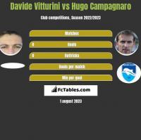 Davide Vitturini vs Hugo Campagnaro h2h player stats