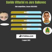 Davide Vitturini vs Jure Balkovec h2h player stats
